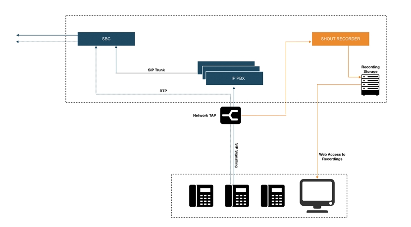 Network Tap installation diagram